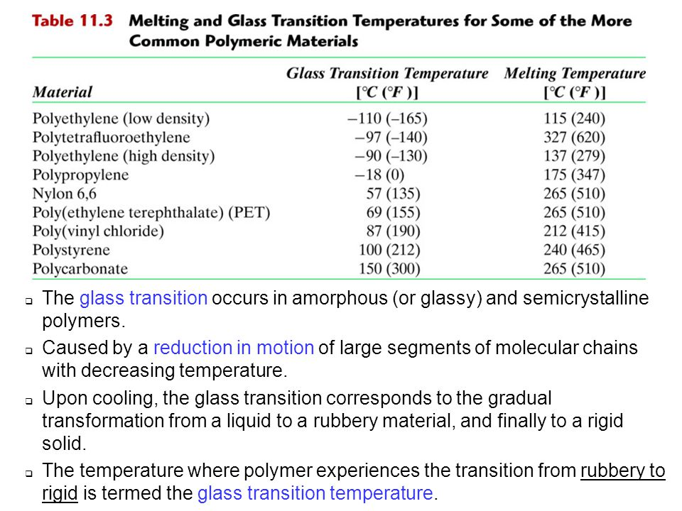 c11tf03 The glass transition occurs in amorphous (or glassy) and semicrystalline polymers.