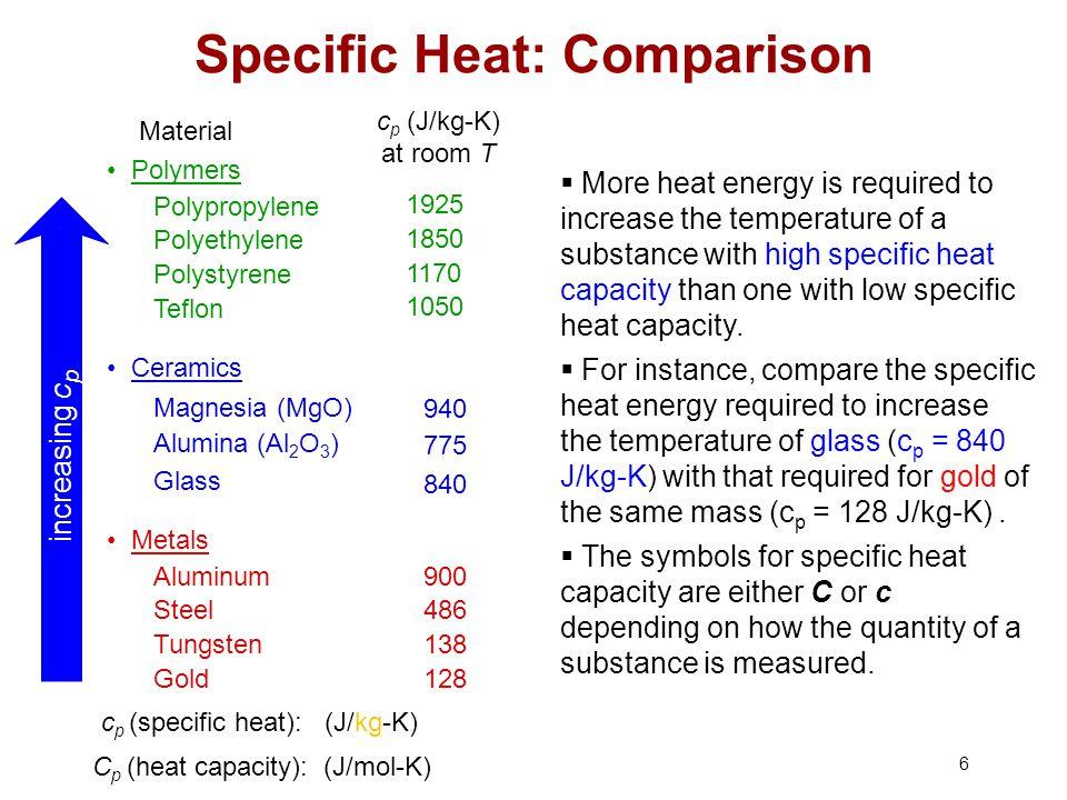 Specific Heat: Comparison