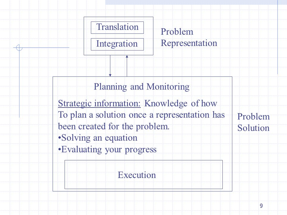 Translation Problem. Representation. Integration. Planning and Monitoring. Strategic information: Knowledge of how.