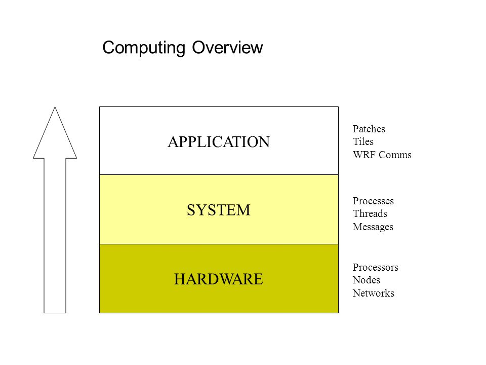 Computing Overview APPLICATION SYSTEM HARDWARE Patches Tiles WRF Comms