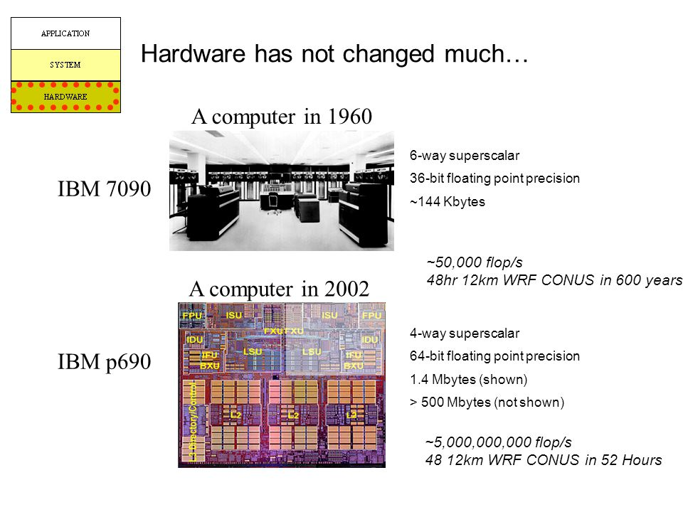 Hardware has not changed much…