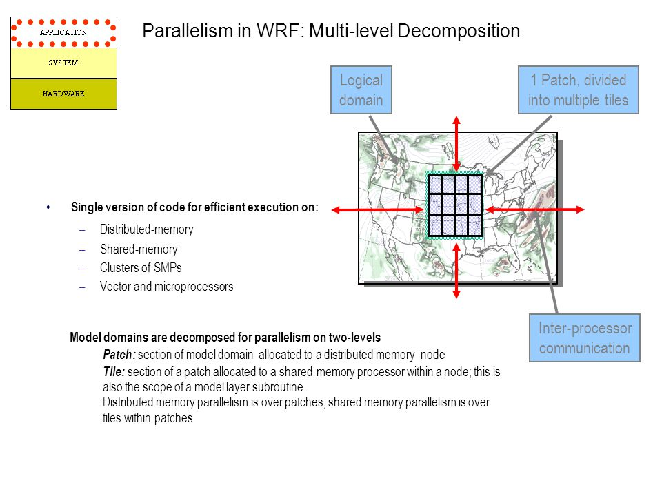 Parallelism in WRF: Multi-level Decomposition