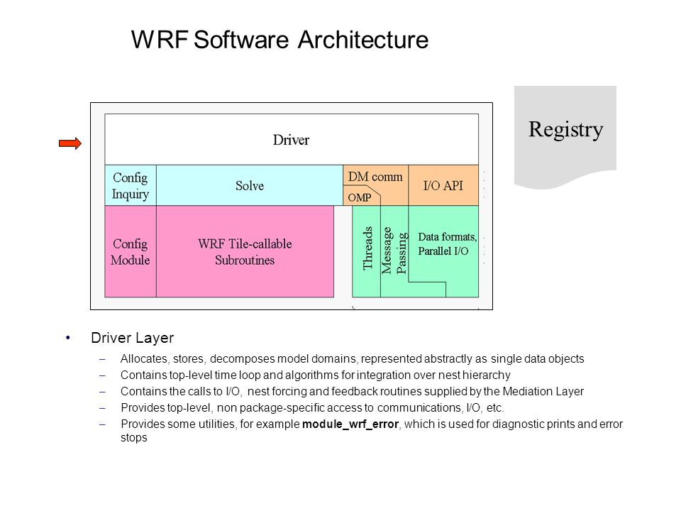WRF Software Architecture