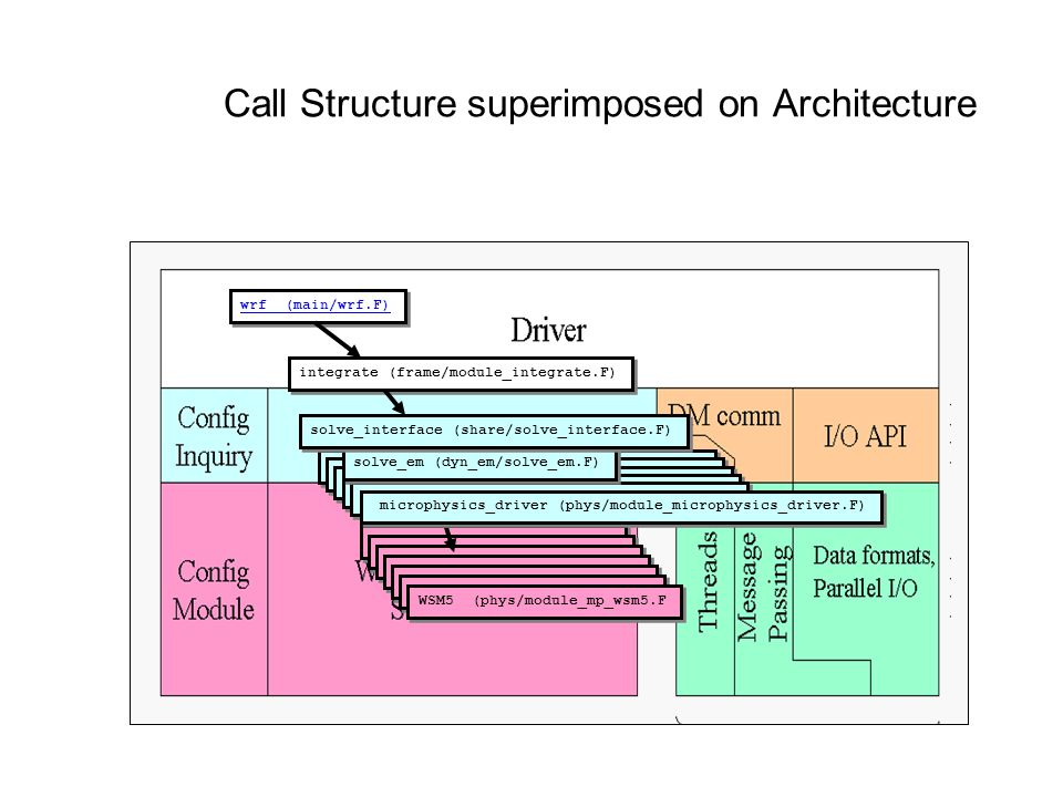 Call Structure superimposed on Architecture