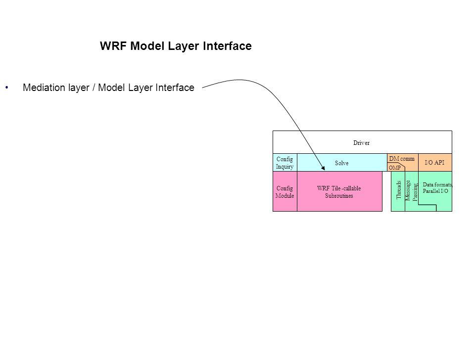 WRF Model Layer Interface