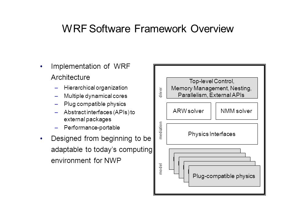 WRF Software Framework Overview