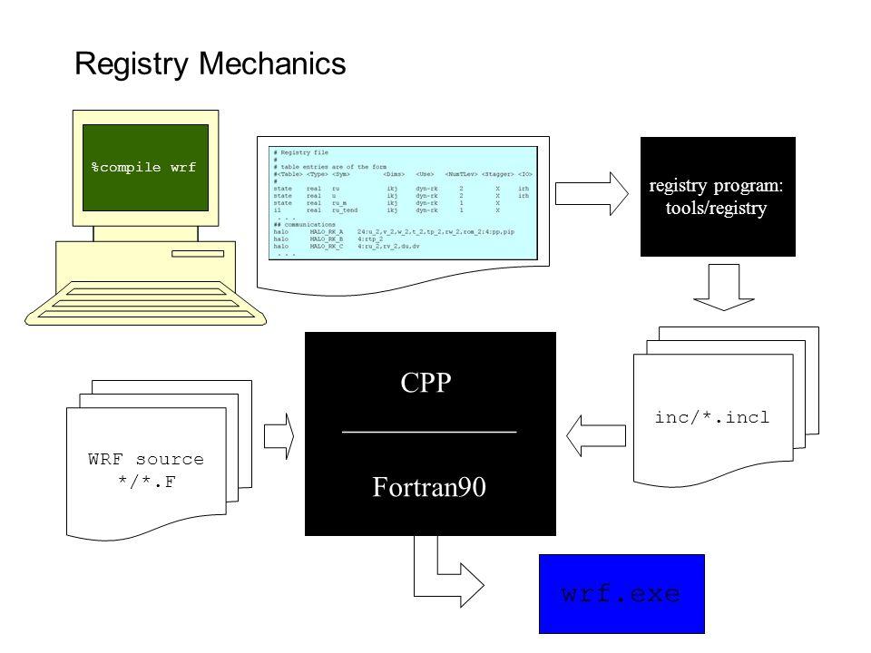 Registry Mechanics CPP ____________ Fortran90 wrf.exe