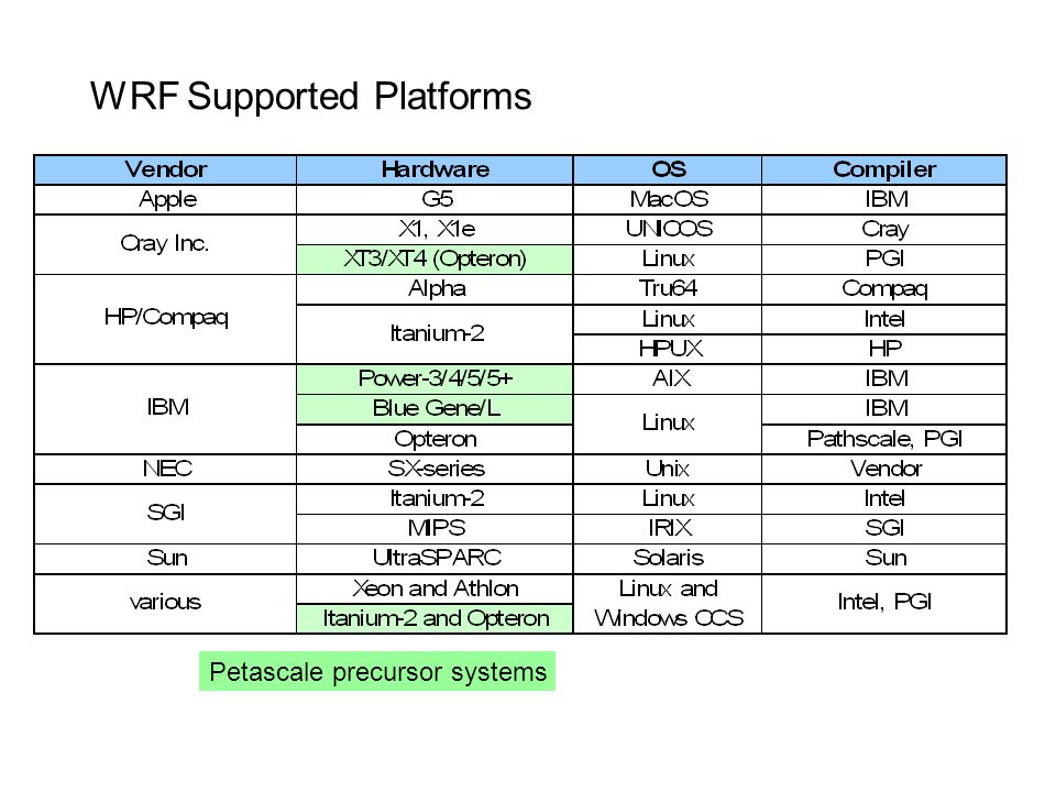 WRF Supported Platforms
