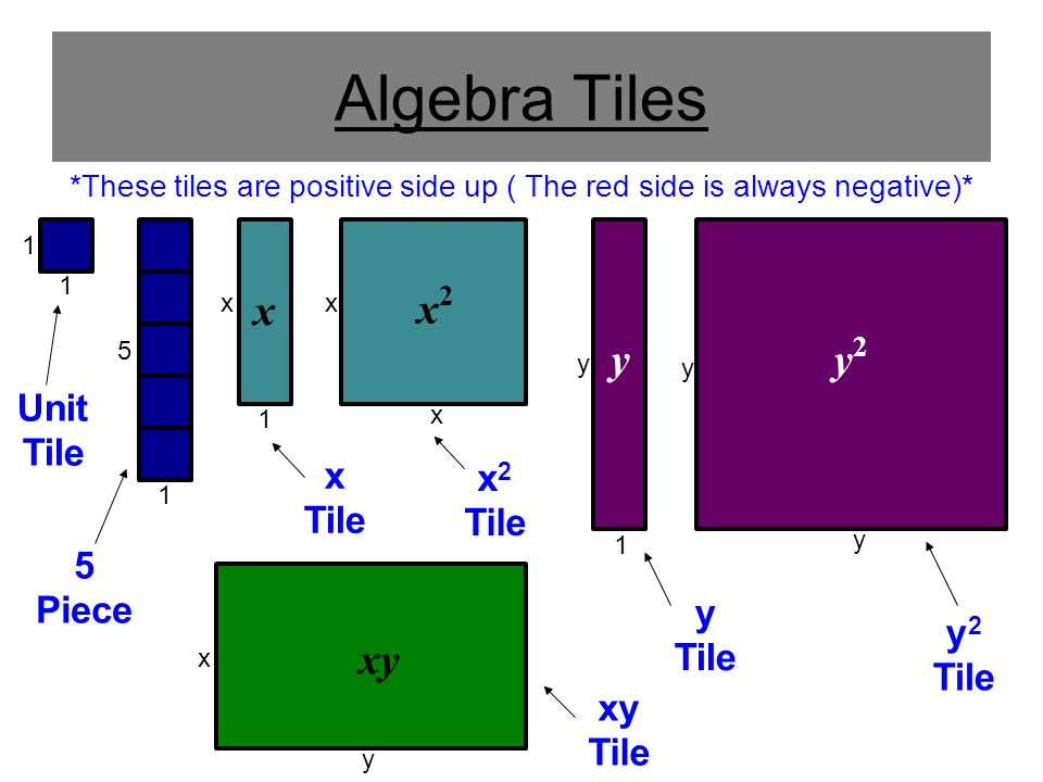 Algebra tiles cpm tile design ideas for Algebra tile template
