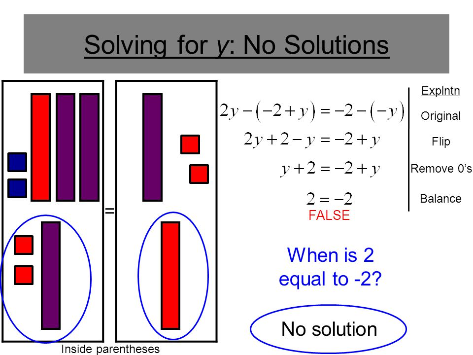 Solving for y: No Solutions