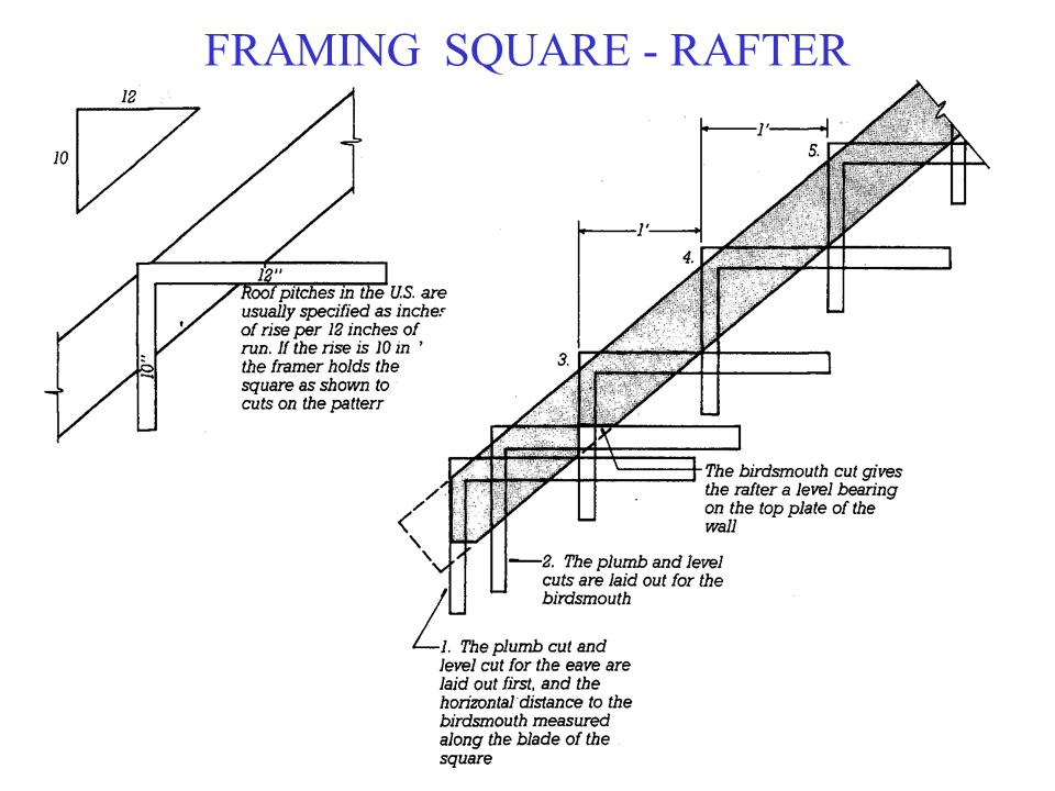 FRAMING SQUARE - RAFTER