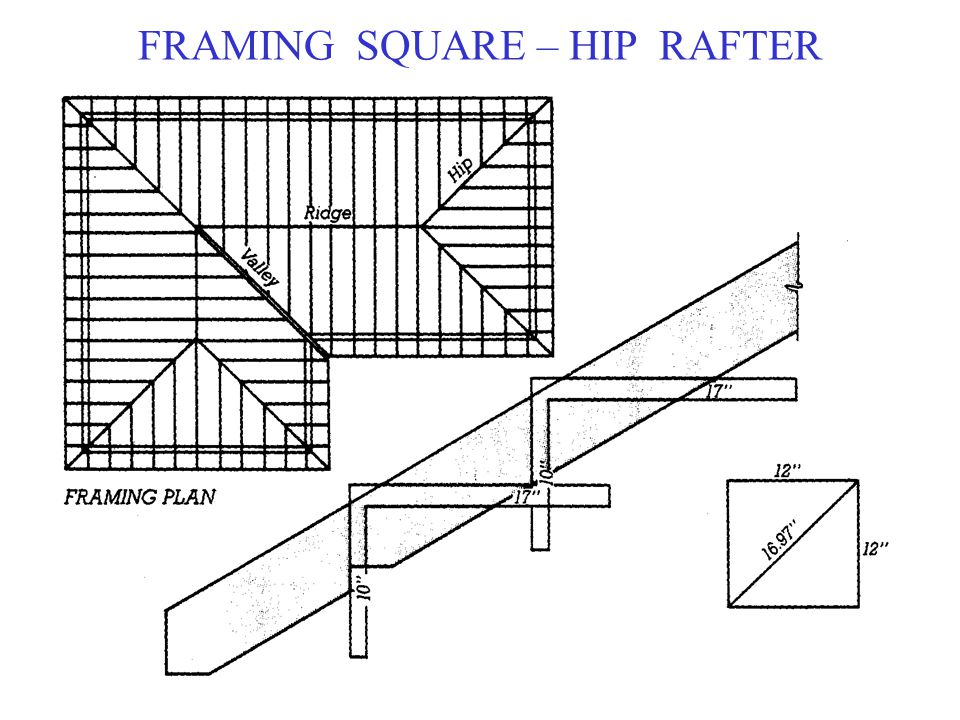 FRAMING SQUARE – HIP RAFTER