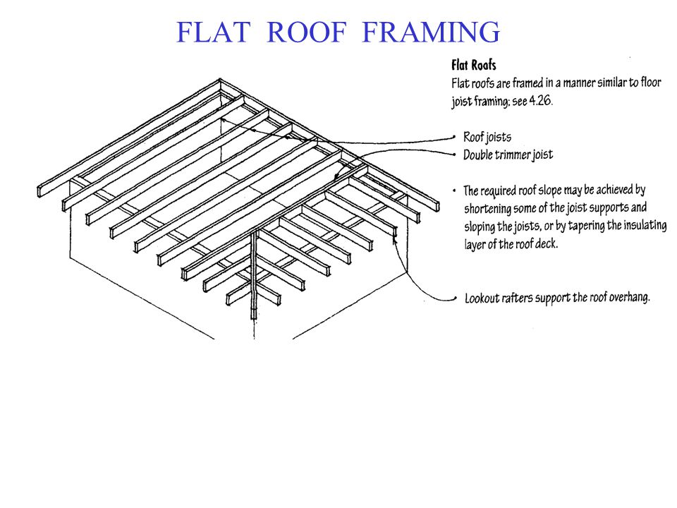 Roof Frame Terminology & ... Large Size Of Roofshed Roof Framing 42 ...