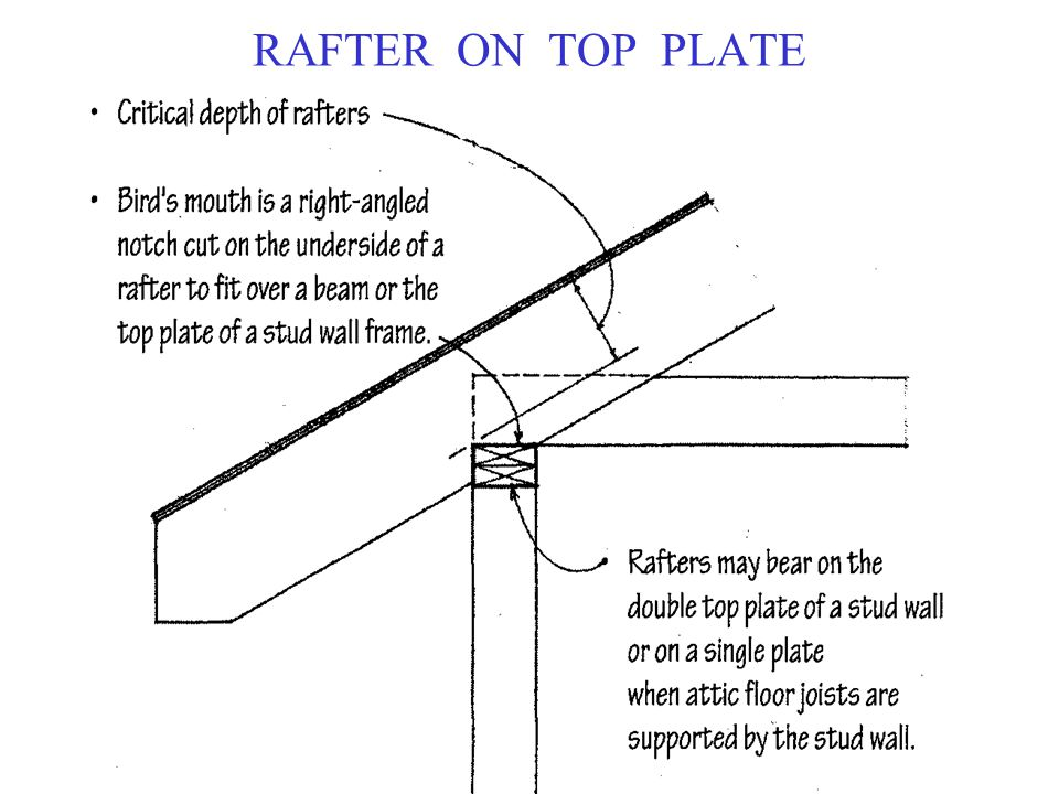 RAFTER ON TOP PLATE