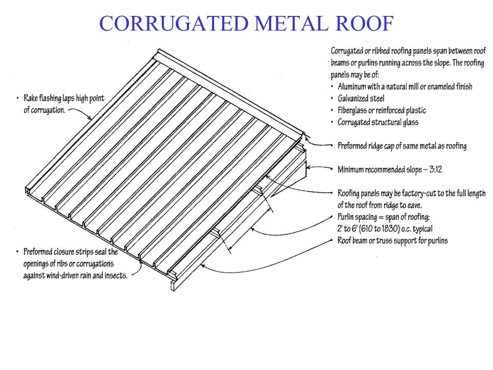40 CORRUGATED METAL ROOF Sc 1 St Books And Boardies