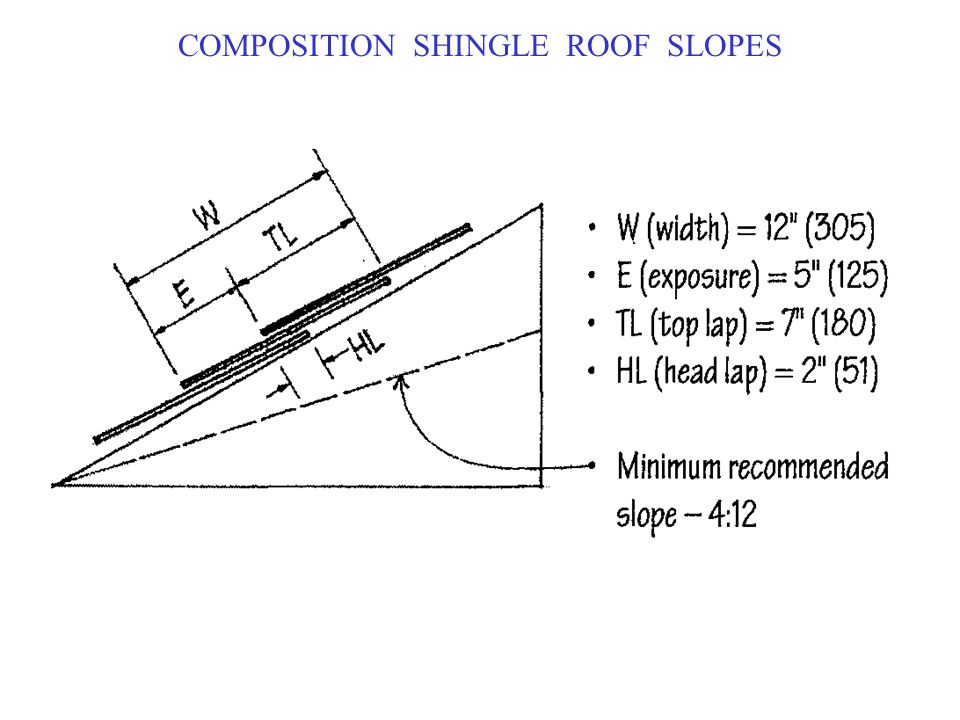 COMPOSITION SHINGLE ROOF SLOPES