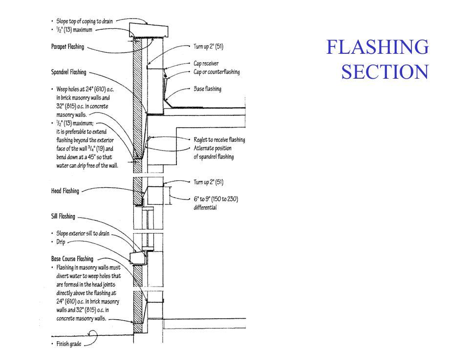 FLASHING SECTION
