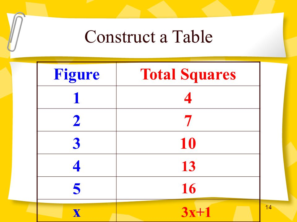 Construct a Table Figure Total Squares 1 4 2 7 3 10 5 x 13 16 3x+1