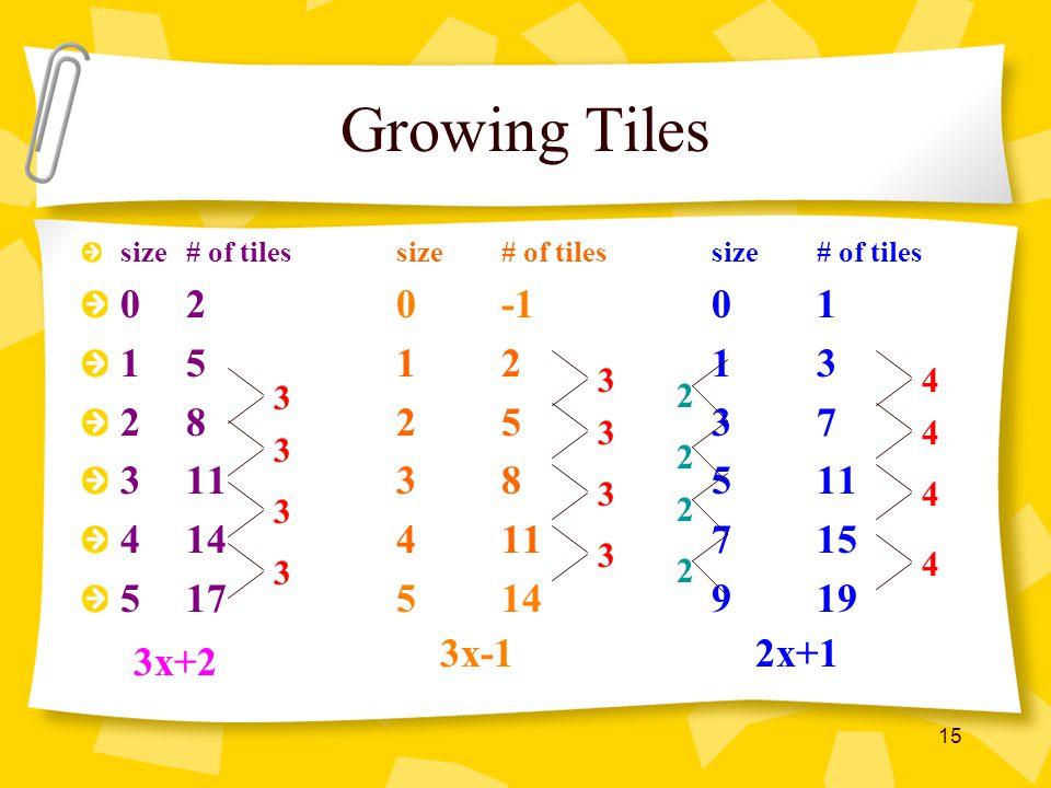 Growing Tiles size # of tiles size # of tiles size # of tiles. 0 2 0 -1 0 1. 1 5 1 2 1 3. 2 8 2 5 3 7.