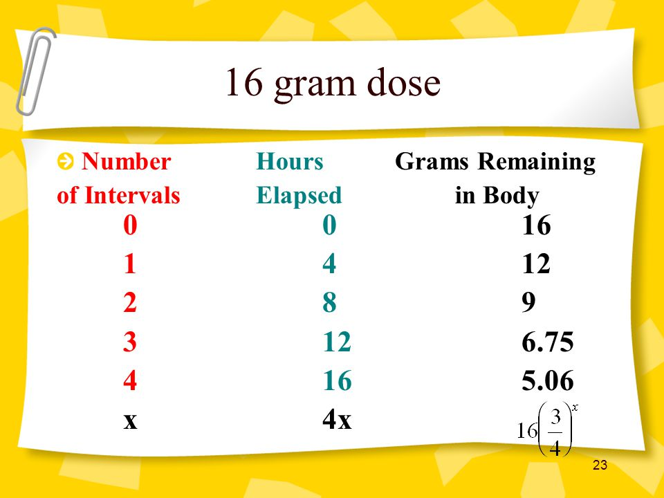 16 gram dose Number Hours Grams Remaining. of Intervals Elapsed in Body 0 0 16. 1 4 12.