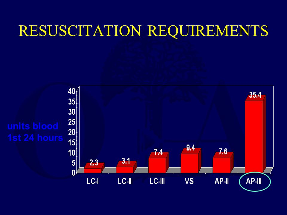 RESUSCITATION REQUIREMENTS