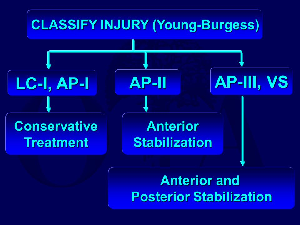 CLASSIFY INJURY (Young-Burgess) Posterior Stabilization