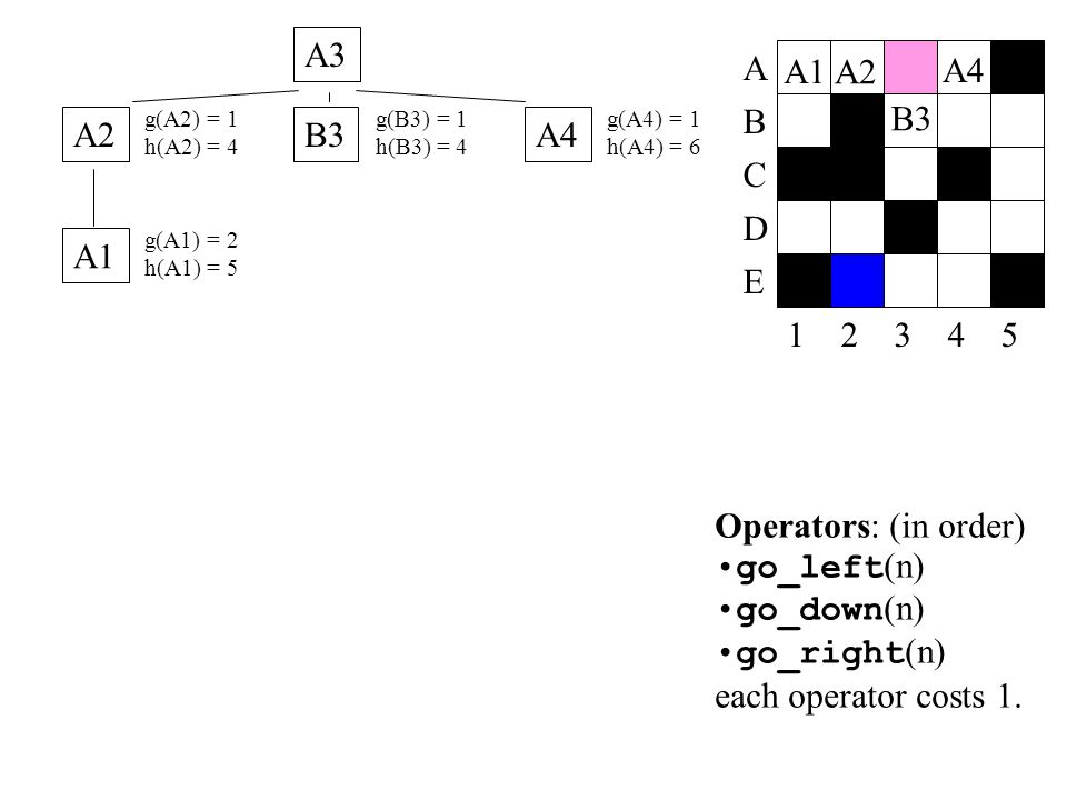 A3 A A1 A2 A4 B3 B A2 B3 A4 C D A1 E 1 2 3 4 5 Operators: (in order)
