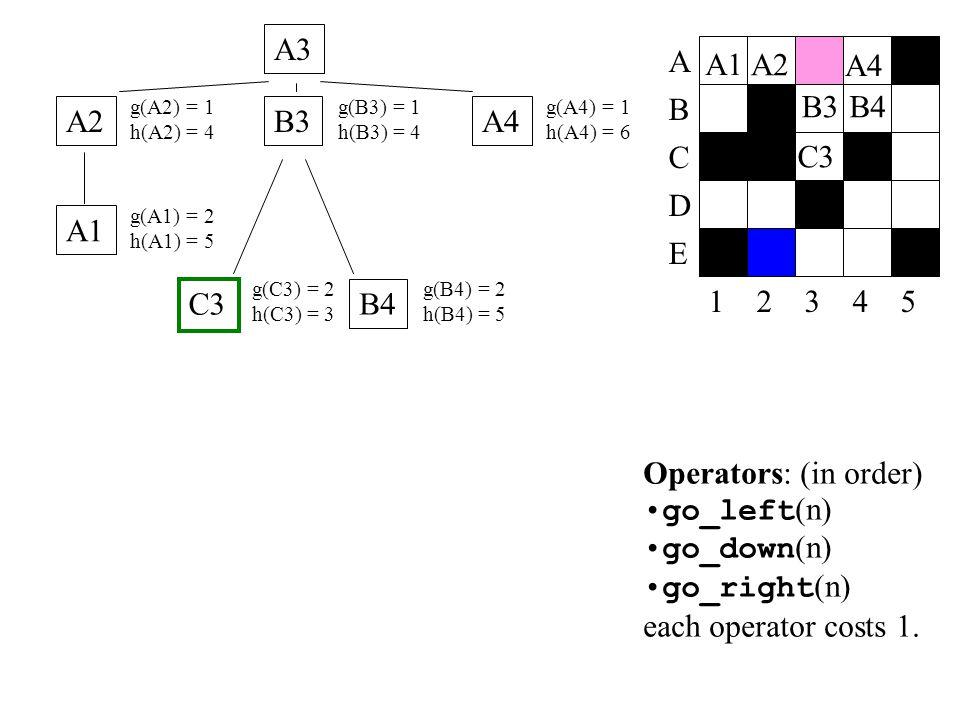 A3 A. A1. A2. A4. B3. B4. g(A2) = 1. h(A2) = 4. g(B3) = 1. h(B3) = 4. g(A4) = 1. h(A4) = 6.