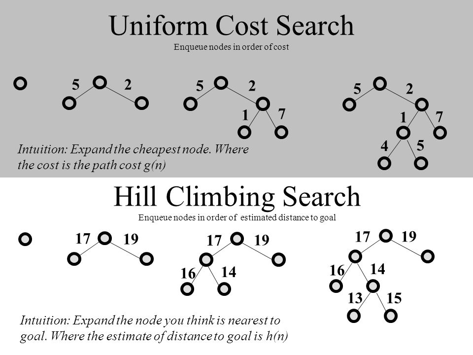 Uniform Cost Search Enqueue nodes in order of cost