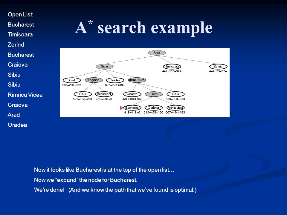 A* search example Open List: Bucharest Timisoara Zerind Craiova Sibiu