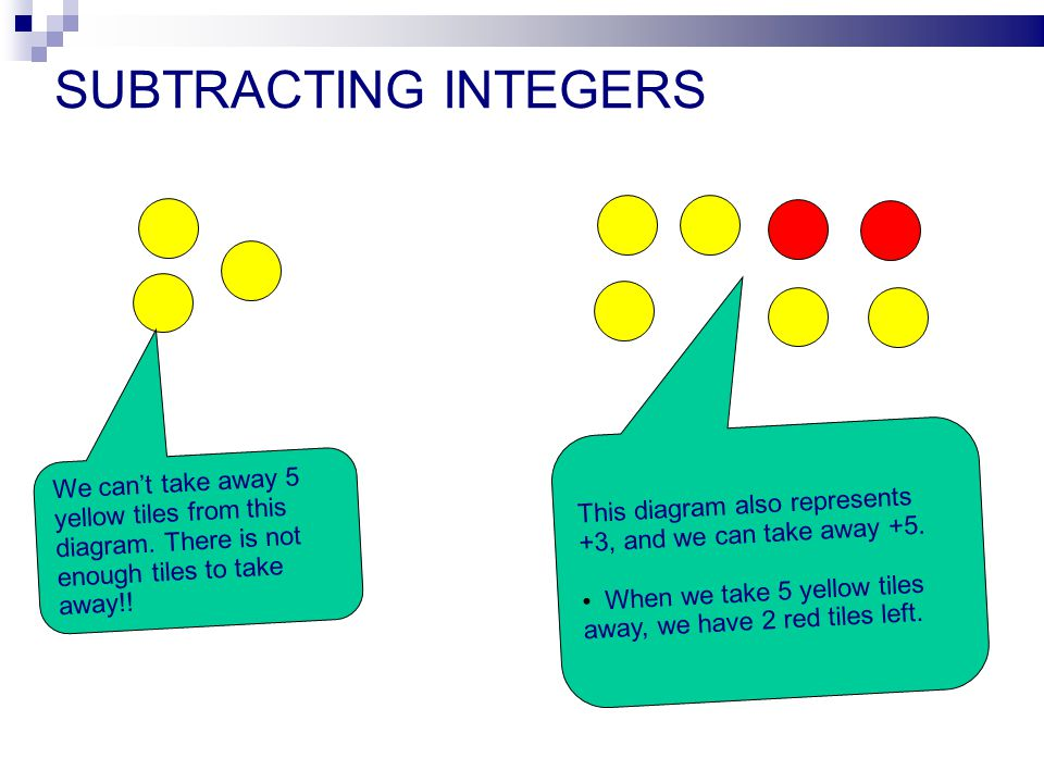 SUBTRACTING INTEGERS This diagram also represents +3, and we can take away +5. When we take 5 yellow tiles away, we have 2 red tiles left.