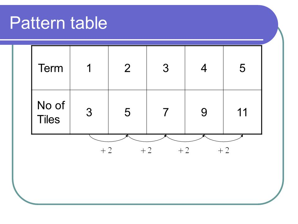Pattern table Term 1 2 3 4 5 No of Tiles 7 9 11