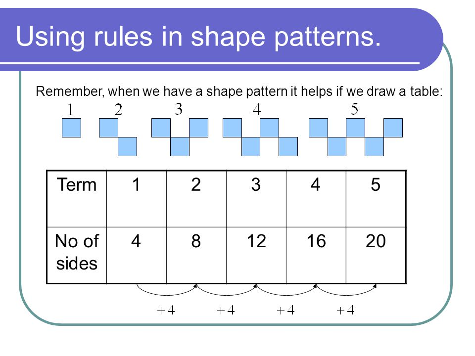 Using rules in shape patterns.