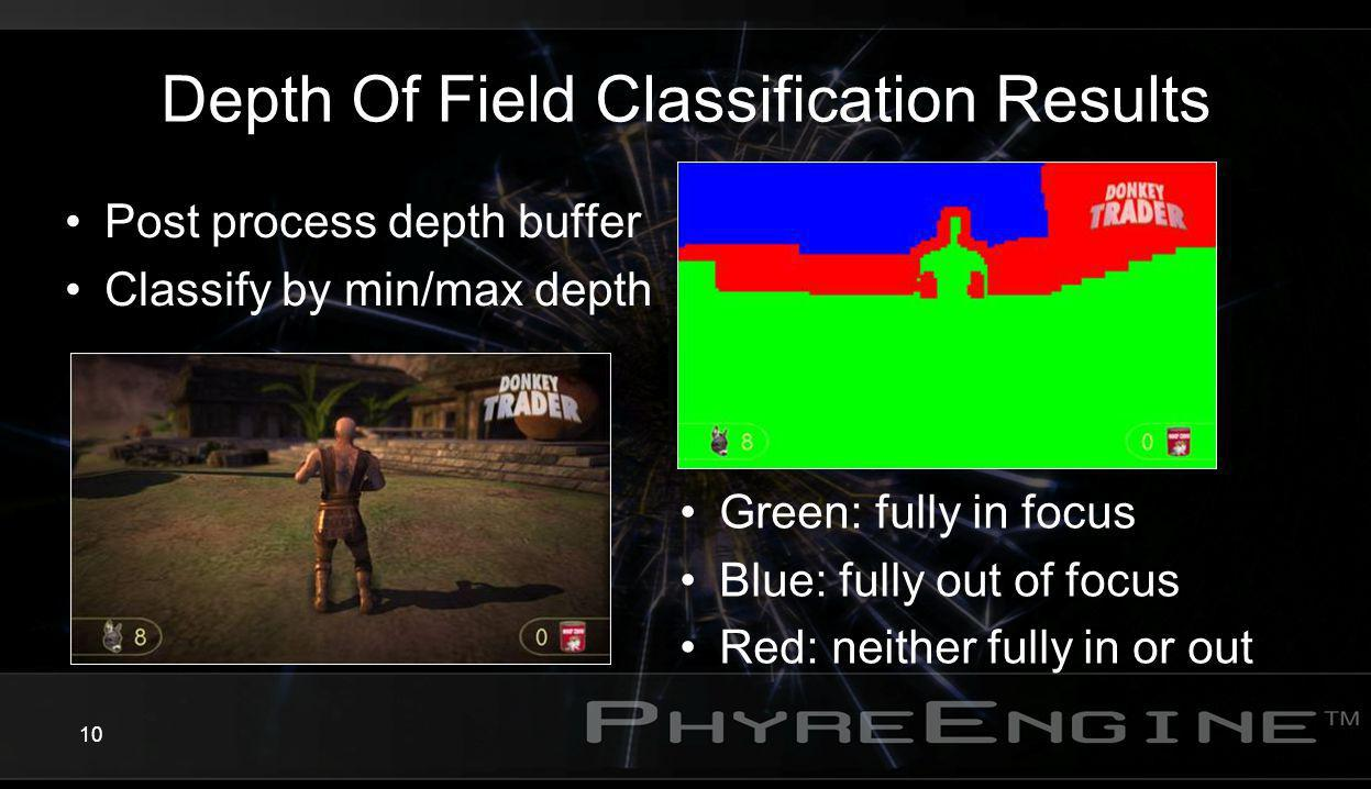 Depth Of Field Classification Results