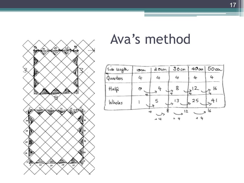 Ava's method