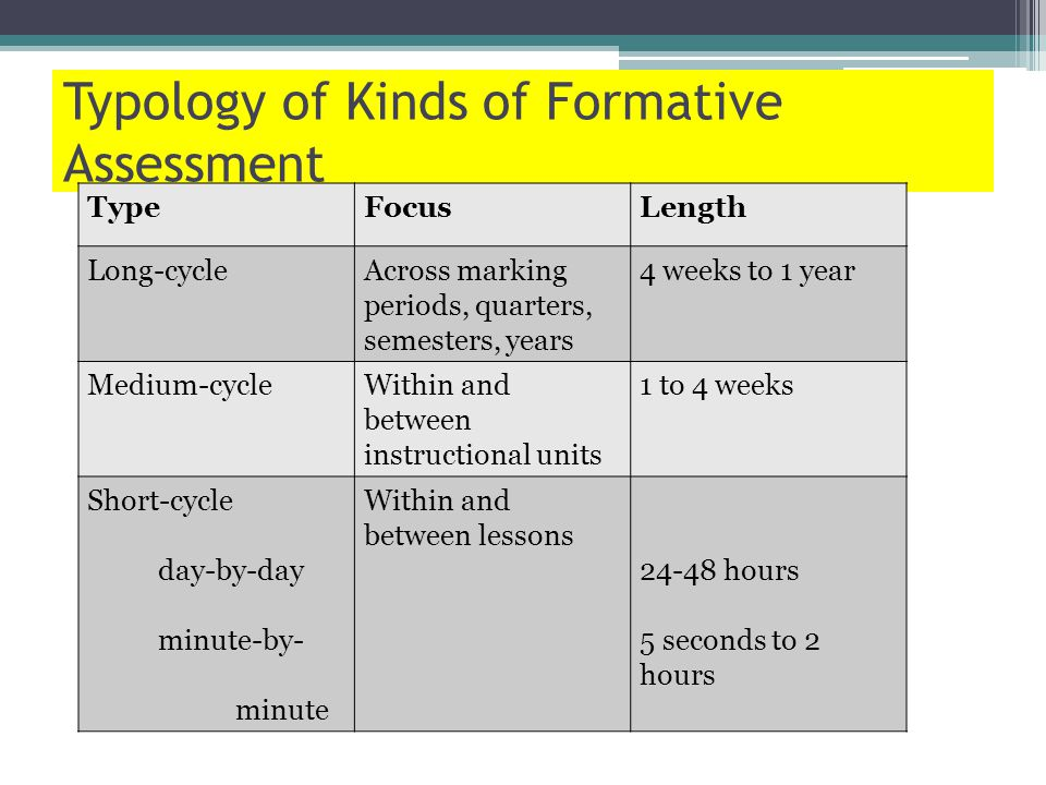 Typology of Kinds of Formative Assessment