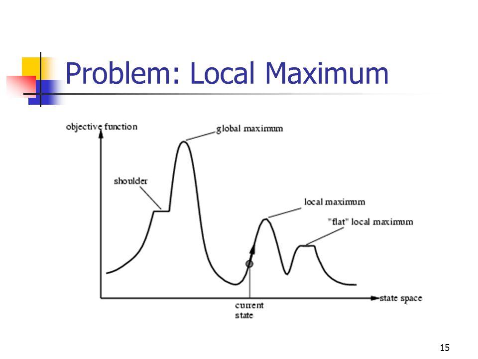 Problem: Local Maximum