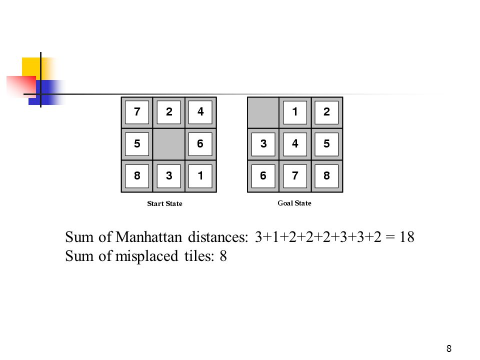 Sum of Manhattan distances: 3+1+2+2+2+3+3+2 = 18