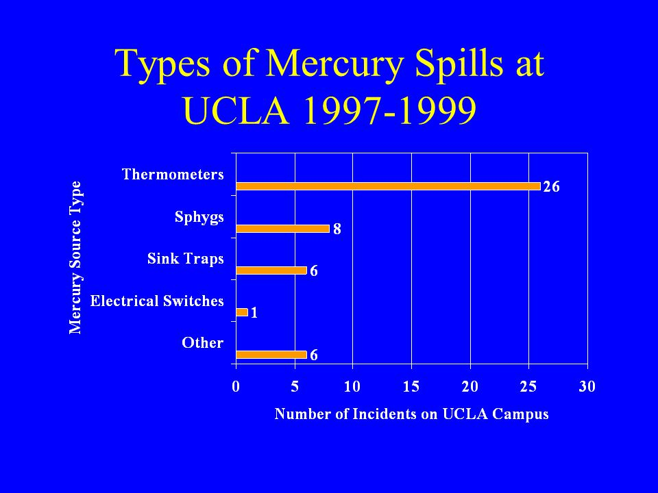 Types of Mercury Spills at UCLA 1997-1999