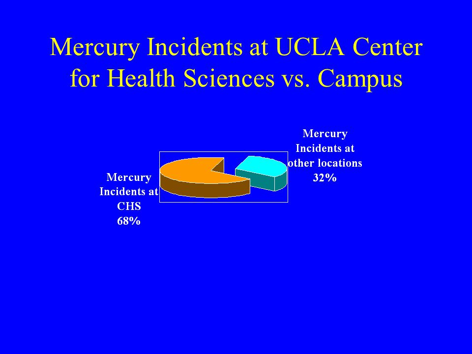 Mercury Incidents at UCLA Center for Health Sciences vs. Campus