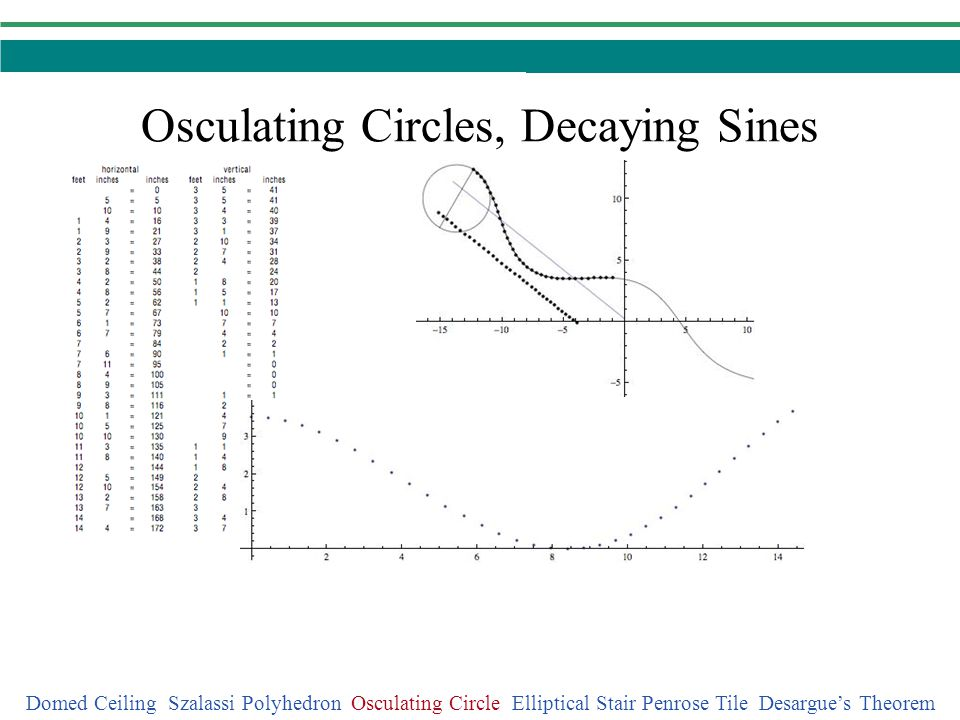 Osculating Circles, Decaying Sines