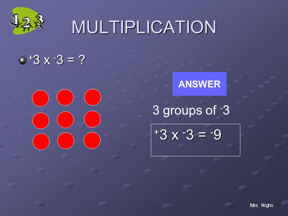 MULTIPLICATION +3 x -3 = -9 +3 x -3 = 3 groups of -3 ANSWER