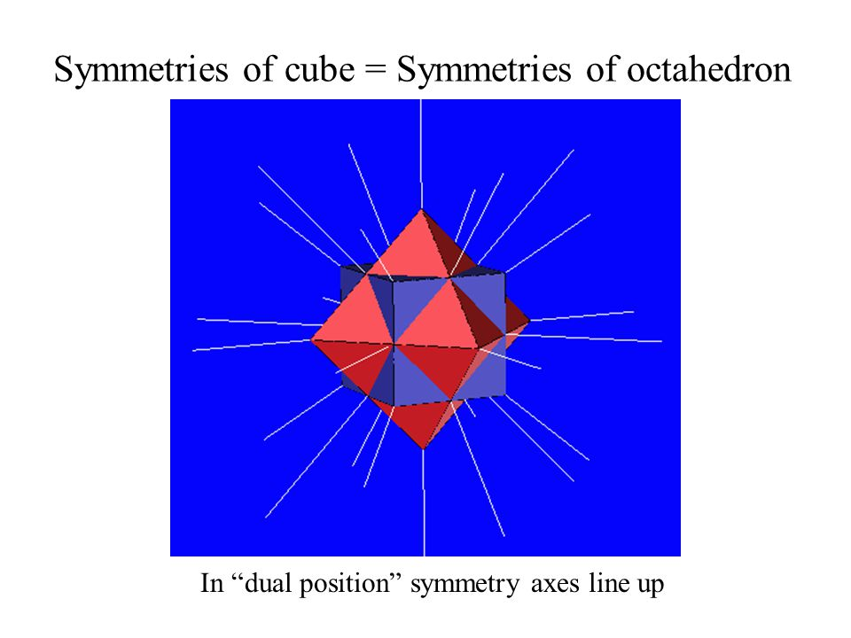 Symmetries of cube = Symmetries of octahedron