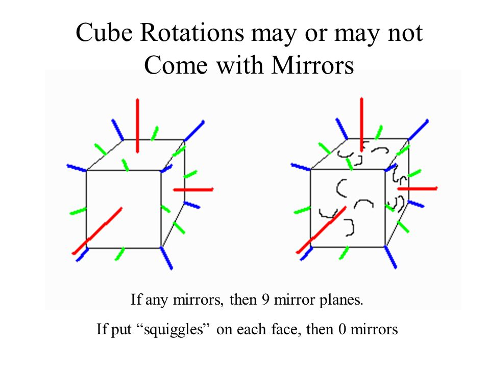 Cube Rotations may or may not Come with Mirrors