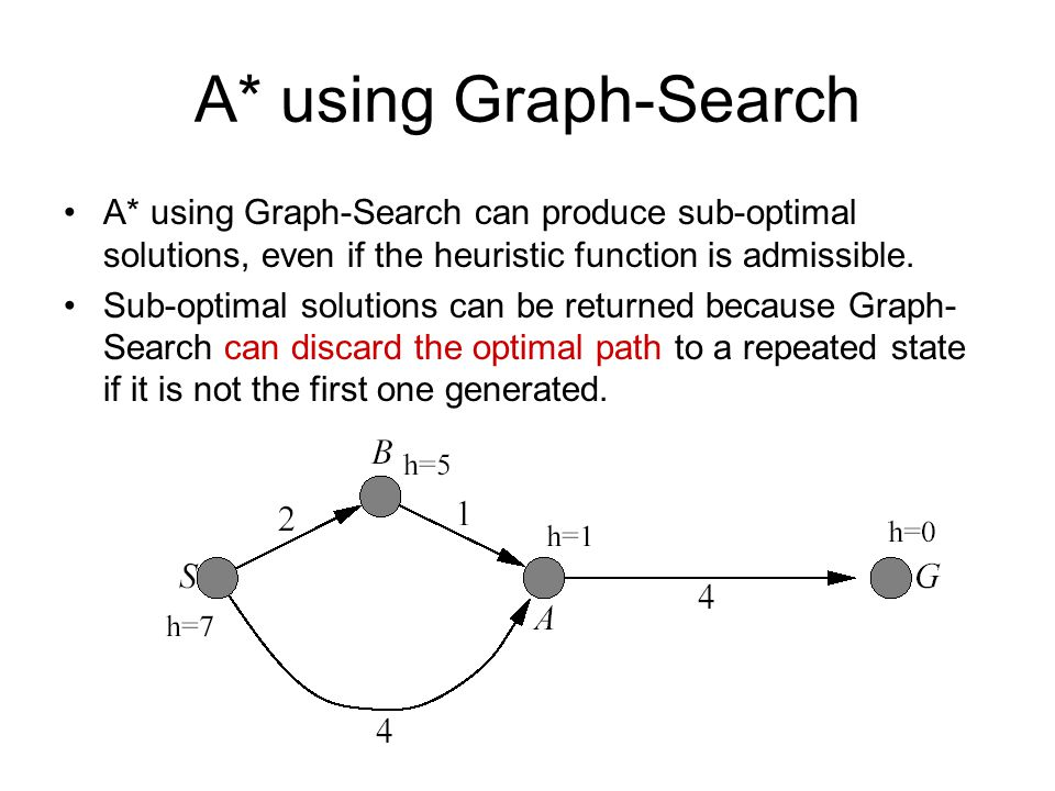 A* using Graph-Search A* using Graph-Search can produce sub-optimal solutions, even if the heuristic function is admissible.