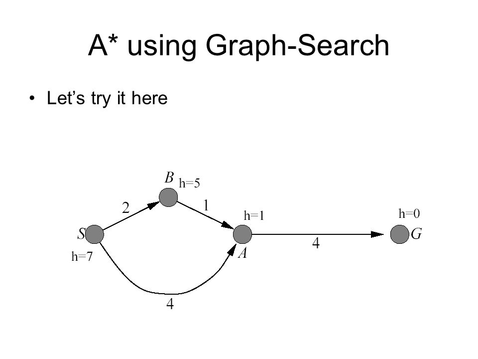 A* using Graph-Search Let's try it here