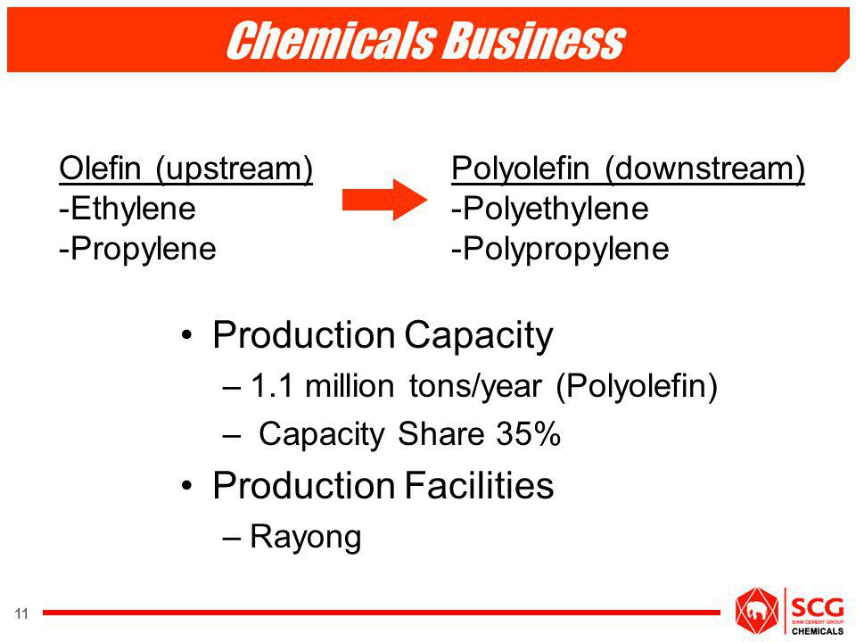 Chemicals Business Production Capacity Production Facilities