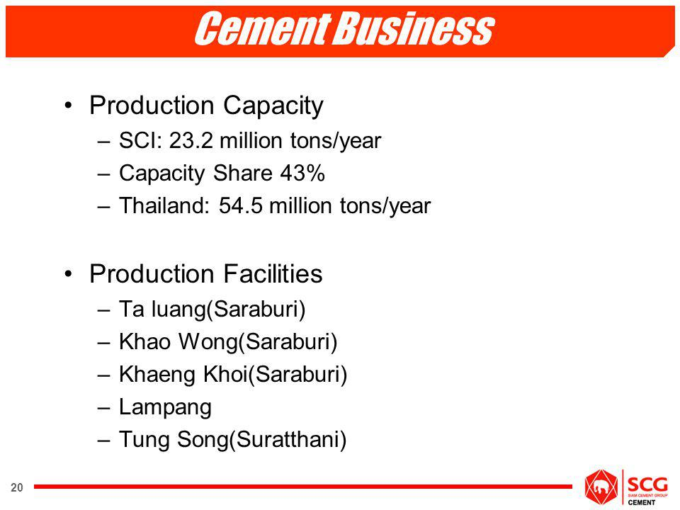 Cement Business Production Capacity Production Facilities