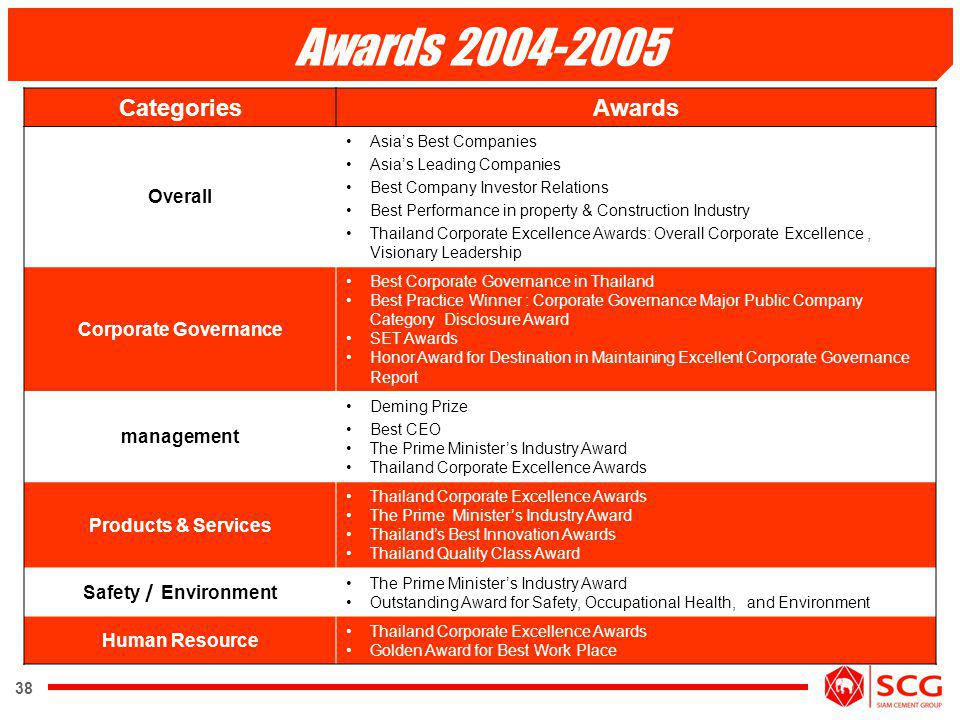 Awards 2004-2005 Categories Awards Overall Corporate Governance