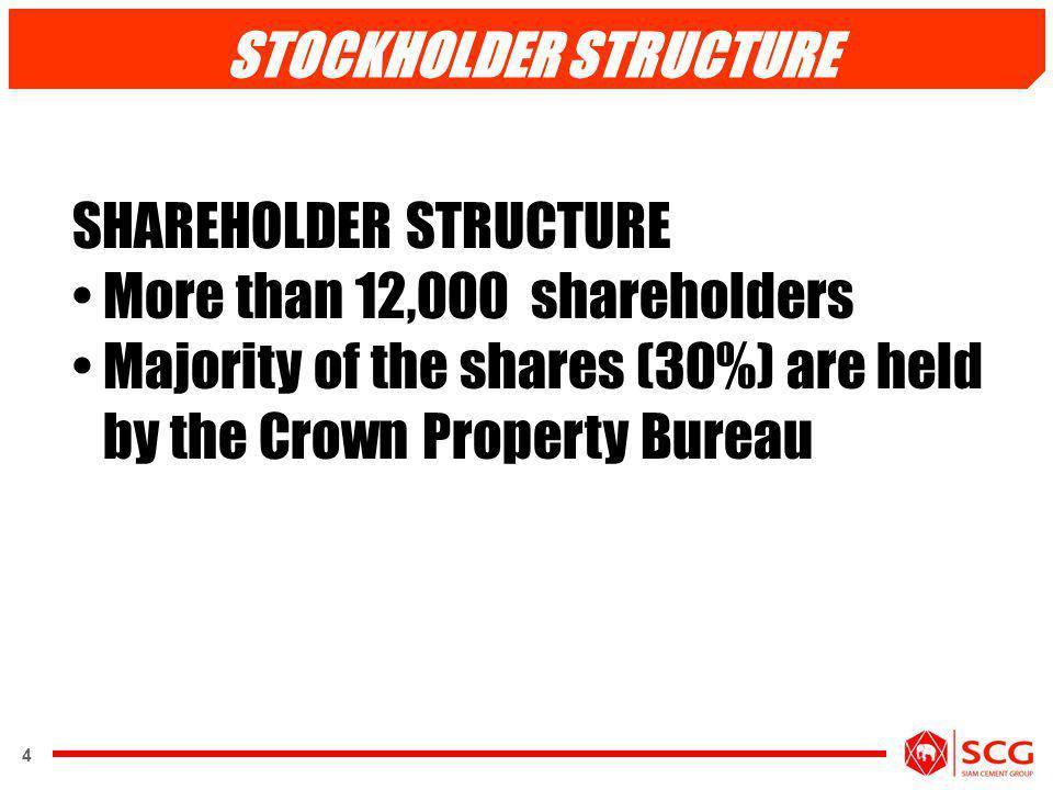 STOCKHOLDER STRUCTURE